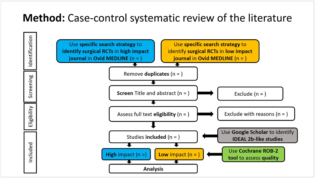 Flow chart for the CCSR